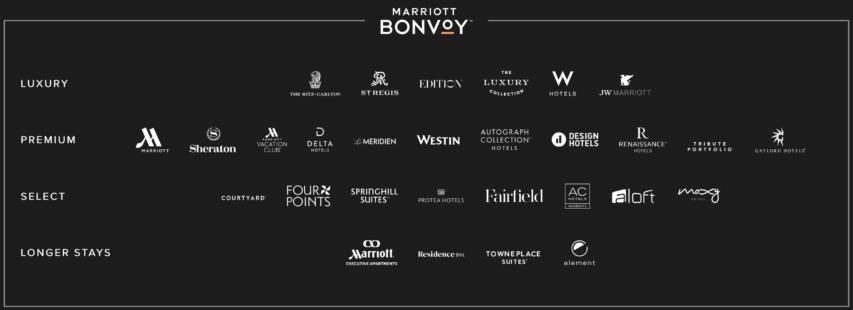 Marriott Bonvoy(マリオットボンボイ)加盟ホテルグループ