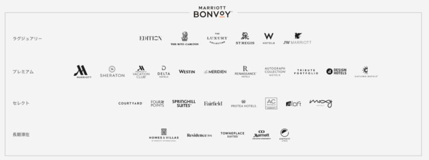 Marriott Bonvoyにおける上限無しのポイントアップキャンペーン_ホテル